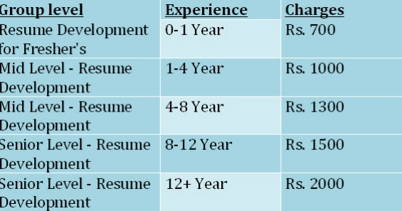 how much do resume writing services cost Resume writing services resume education & training diversity resources search career advice search 5 resume myths that can cost you the job 5 resume.